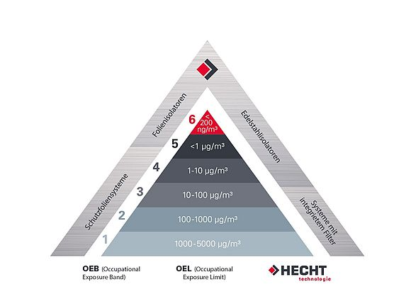 HECHT Containment Pyramide